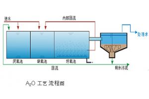 A2O处理工艺系统