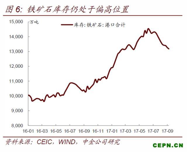 市场对环保限产的理解发生重大转变