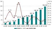2014中国环境监测仪器行业的销售收入达196.44亿元