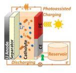 高效液流电池问世 储能将成现实