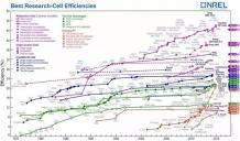 产业化前奏:大面积钙钛矿光伏电池创纪录