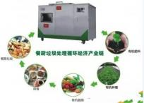 投资餐厨垃圾处理循环产业链需考虑的因素