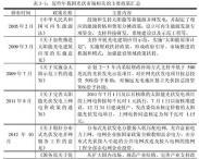 是谁在制约中国光伏应用市场?